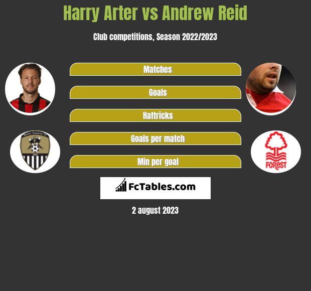 Harry Arter vs Andrew Reid infographic