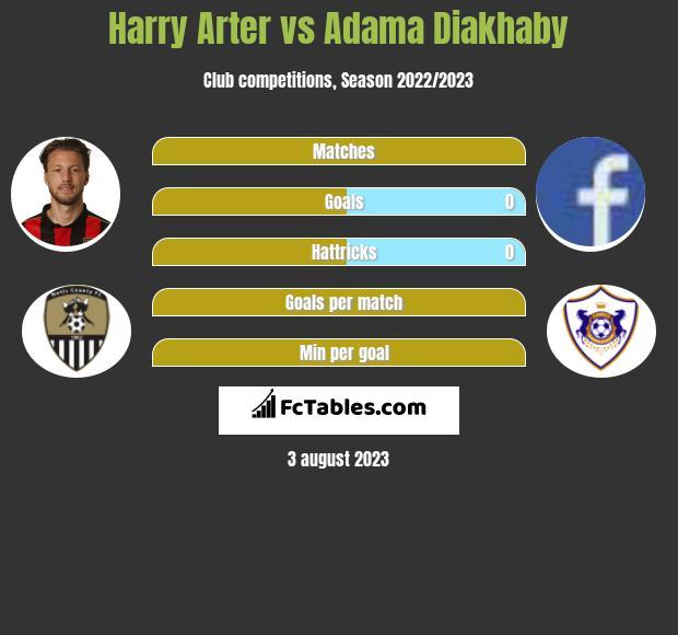 Harry Arter vs Adama Diakhaby infographic