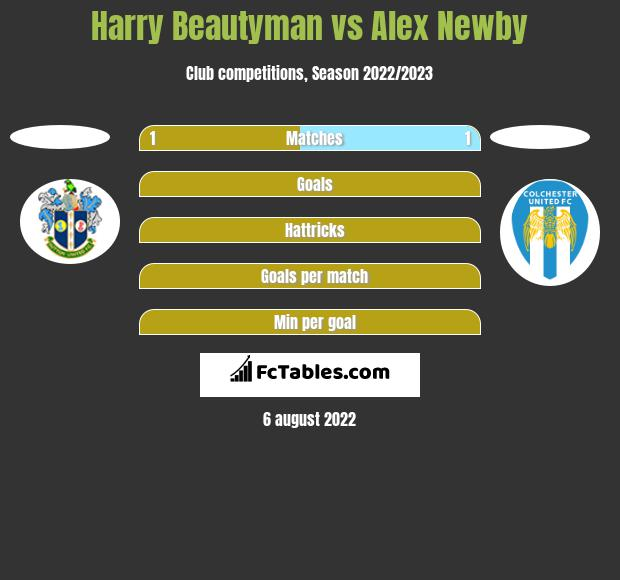 Harry Beautyman vs Alex Newby h2h player stats