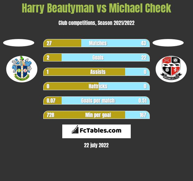 Harry Beautyman vs Michael Cheek h2h player stats