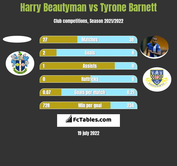Harry Beautyman vs Tyrone Barnett h2h player stats
