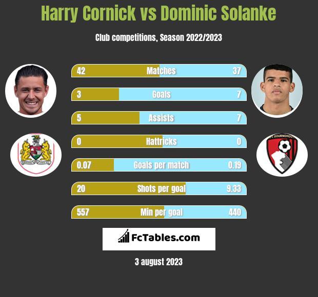 Harry Cornick vs Dominic Solanke h2h player stats