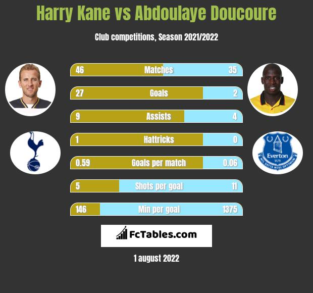 Harry Kane vs Abdoulaye Doucoure h2h player stats