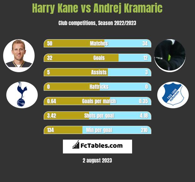 Harry Kane vs Andrej Kramaric h2h player stats