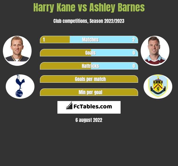 Harry Kane vs Ashley Barnes h2h player stats