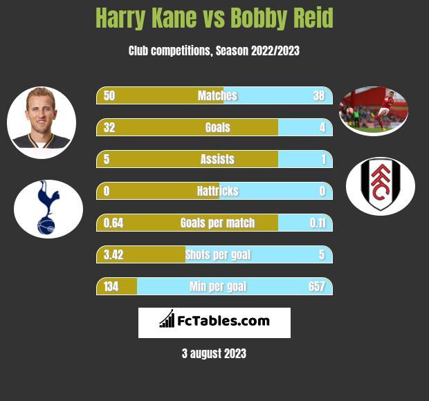 Harry Kane vs Bobby Reid infographic