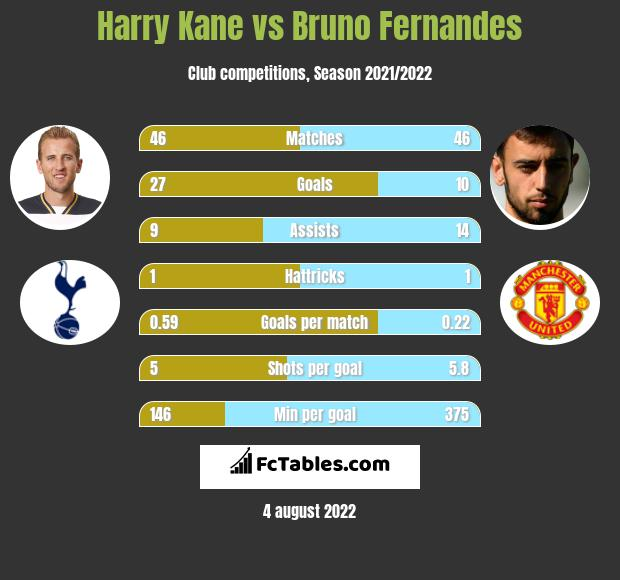 Harry Kane vs Bruno Fernandes h2h player stats