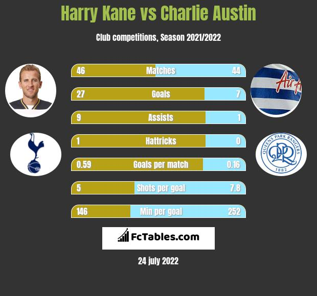 Harry Kane vs Charlie Austin h2h player stats