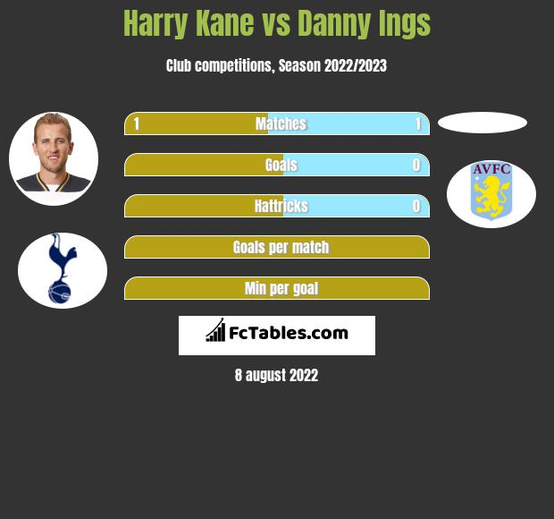 Harry Kane vs Danny Ings h2h player stats