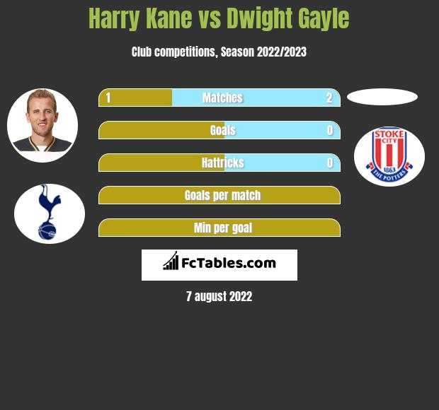 Harry Kane vs Dwight Gayle infographic