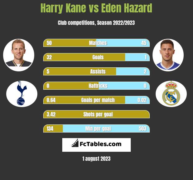 Harry Kane vs Eden Hazard h2h player stats