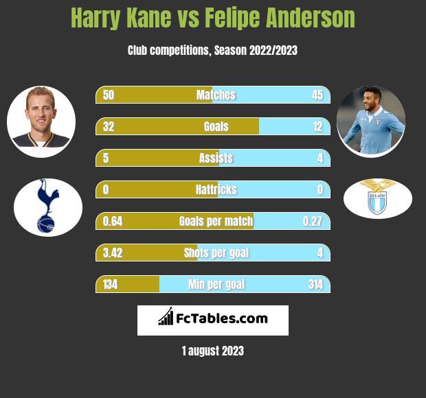 Harry Kane vs Felipe Anderson h2h player stats
