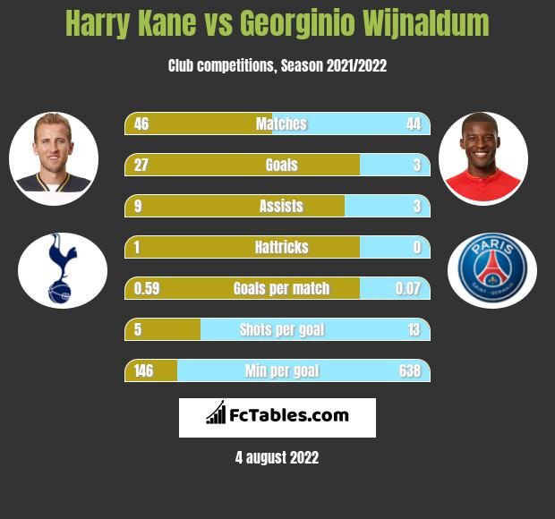 Harry Kane vs Georginio Wijnaldum h2h player stats