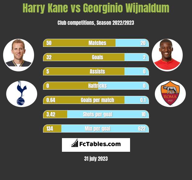 Harry Kane vs Georginio Wijnaldum infographic