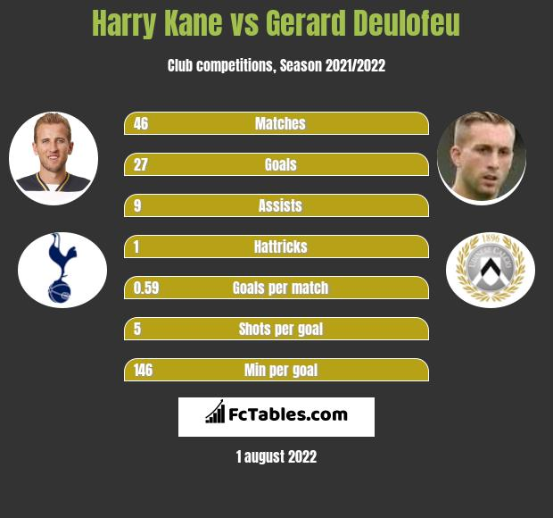 Harry Kane vs Gerard Deulofeu h2h player stats