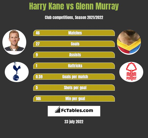 Harry Kane vs Glenn Murray h2h player stats