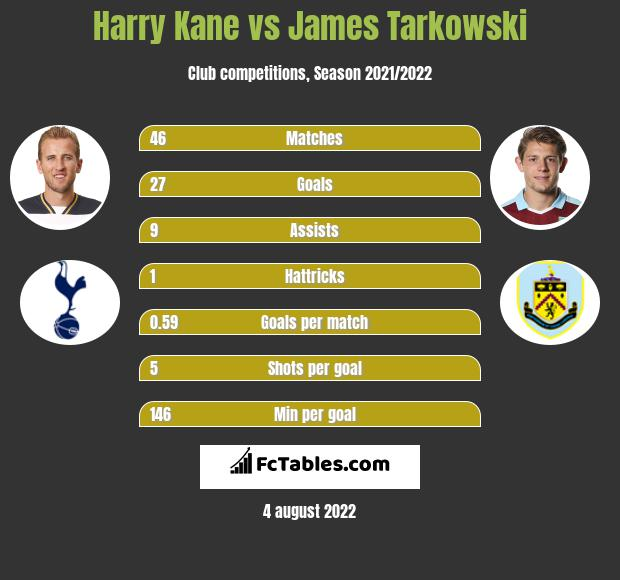 Harry Kane vs James Tarkowski h2h player stats