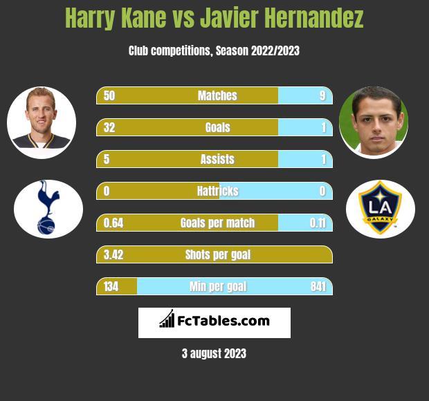 Harry Kane vs Javier Hernandez h2h player stats