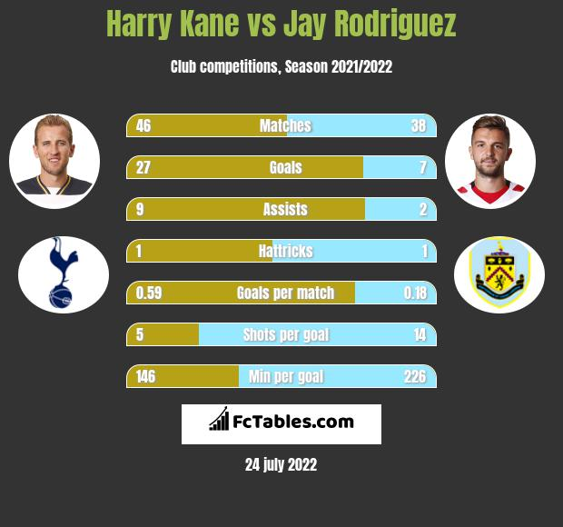 Harry Kane vs Jay Rodriguez h2h player stats
