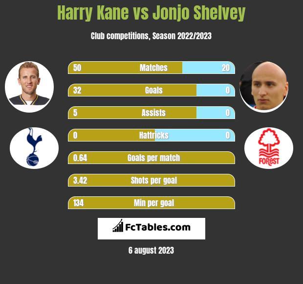 Harry Kane vs Jonjo Shelvey h2h player stats