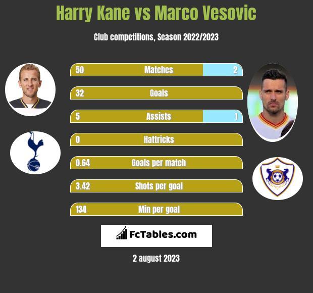 Harry Kane vs Marco Vesovic h2h player stats