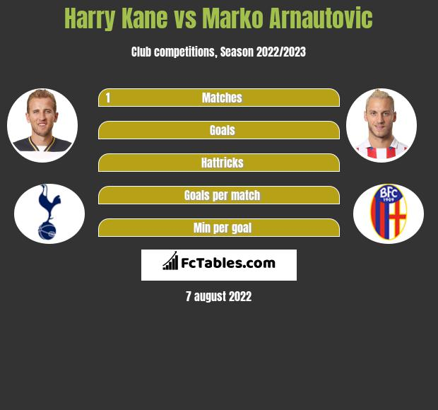 Harry Kane vs Marko Arnautovic h2h player stats