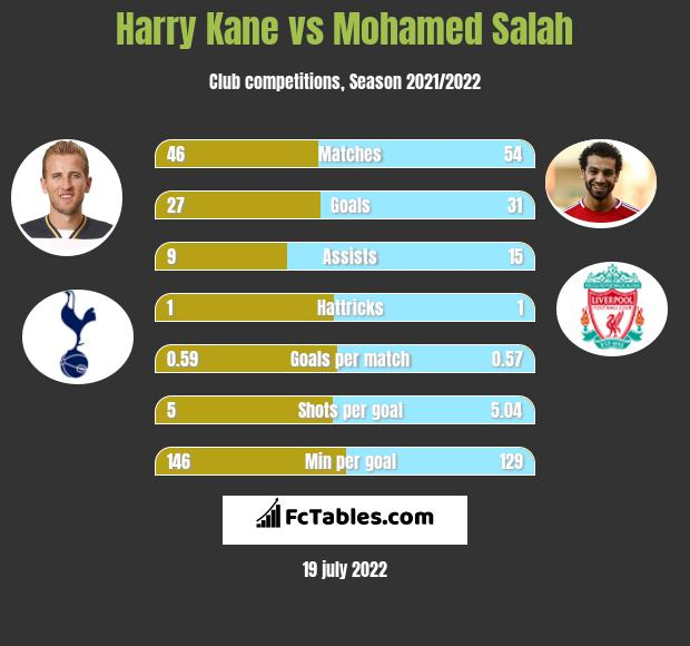 Harry Kane vs Mohamed Salah h2h player stats