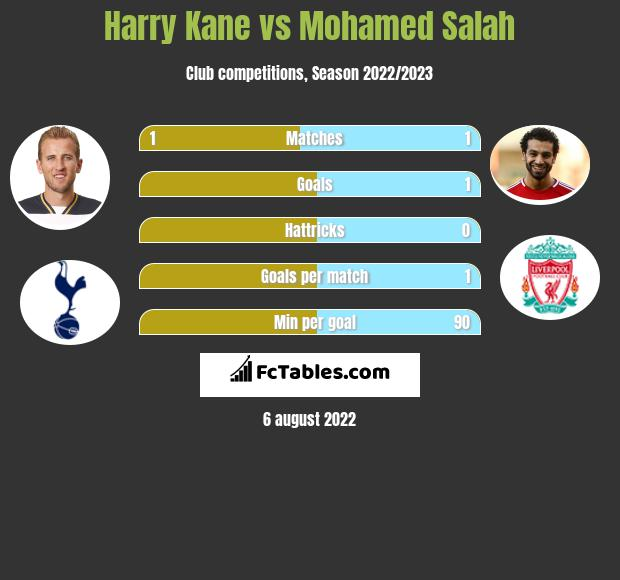 Harry Kane vs Mohamed Salah infographic