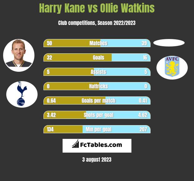 Harry Kane vs Ollie Watkins h2h player stats