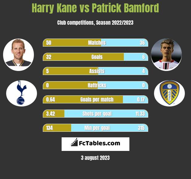 Harry Kane vs Patrick Bamford h2h player stats