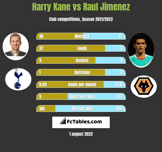 Harry Kane vs Raul Jimenez h2h player stats