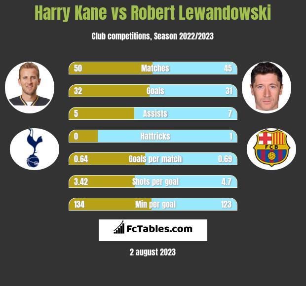 Harry Kane vs Robert Lewandowski h2h player stats