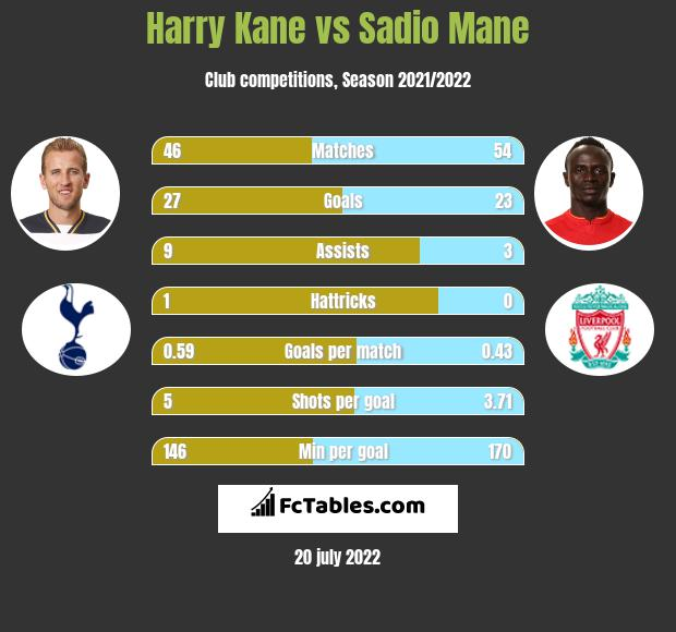 Harry Kane vs Sadio Mane infographic