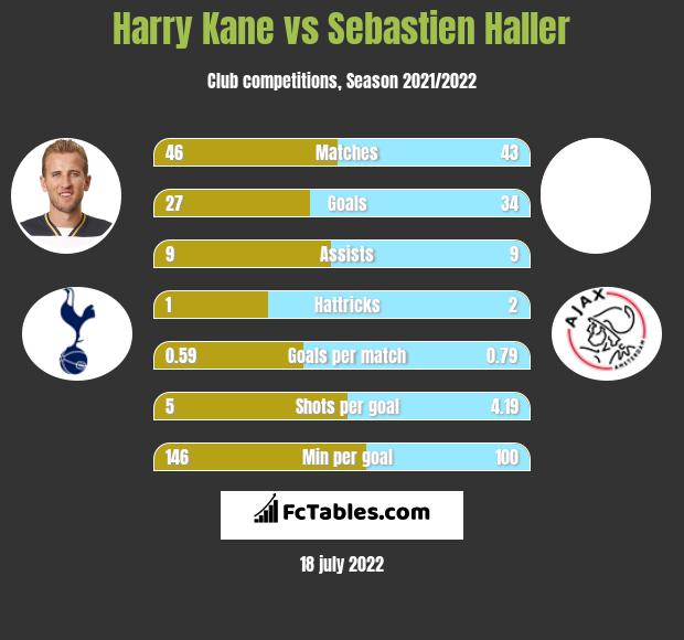 Harry Kane vs Sebastien Haller h2h player stats