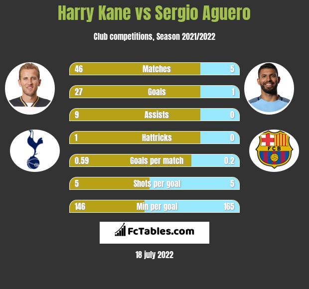 Harry Kane vs Sergio Aguero h2h player stats