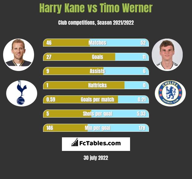 Harry Kane vs Timo Werner h2h player stats