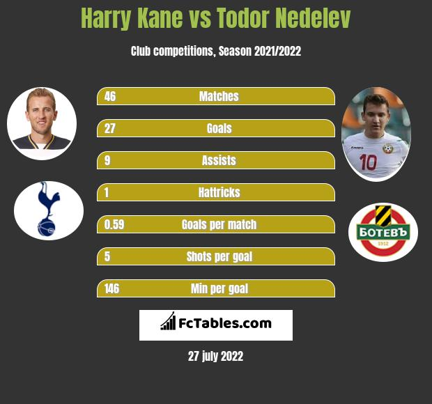 Harry Kane vs Todor Nedelev h2h player stats