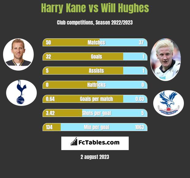 Harry Kane vs Will Hughes h2h player stats
