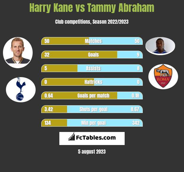 Harry Kane vs Tammy Abraham h2h player stats