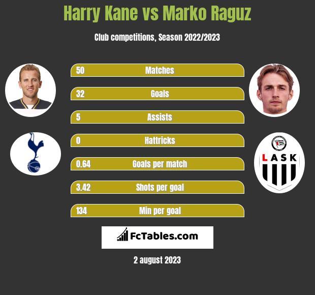 Harry Kane vs Marko Raguz infographic