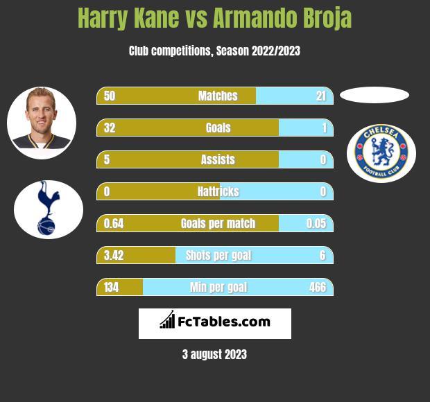 Harry Kane vs Armando Broja h2h player stats