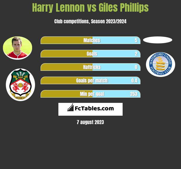 Harry Lennon vs Giles Phillips infographic