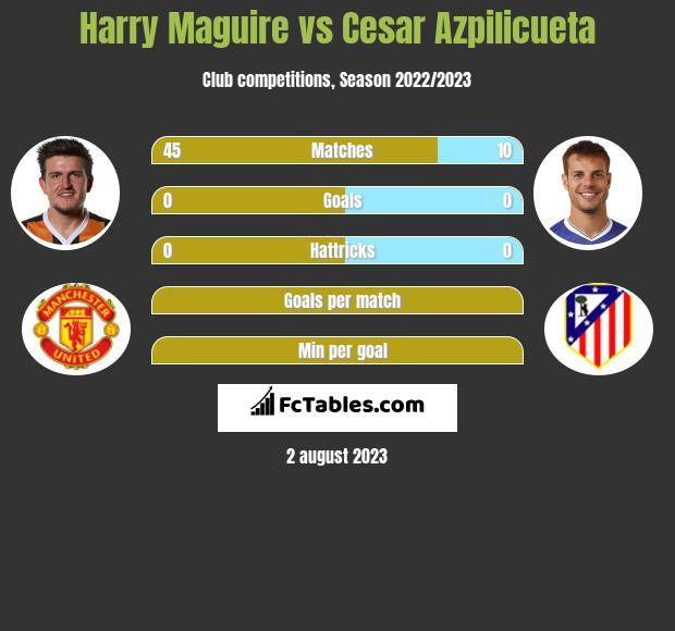 Harry Maguire vs Cesar Azpilicueta infographic