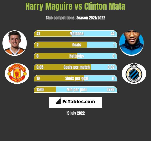 Harry Maguire vs Clinton Mata infographic