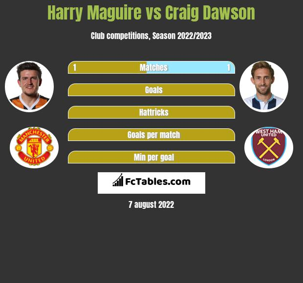 Harry Maguire vs Craig Dawson infographic