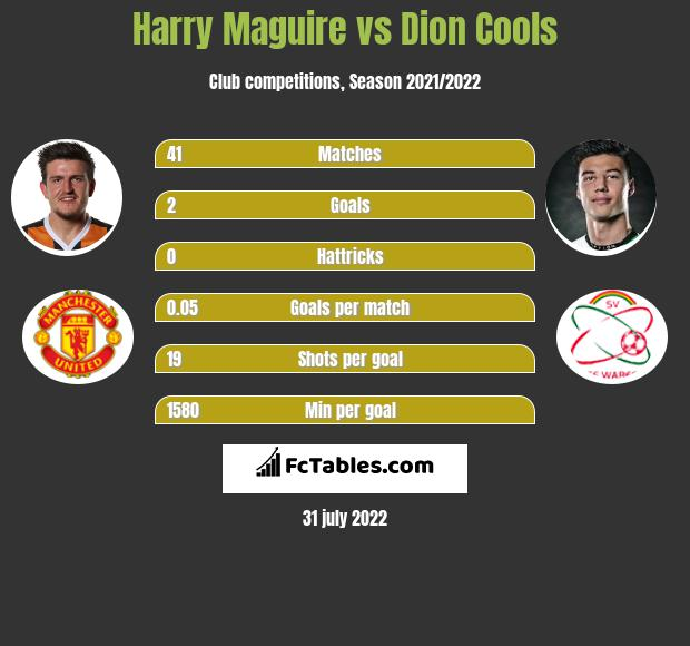 Harry Maguire vs Dion Cools infographic