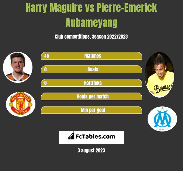 Harry Maguire vs Pierre-Emerick Aubameyang infographic