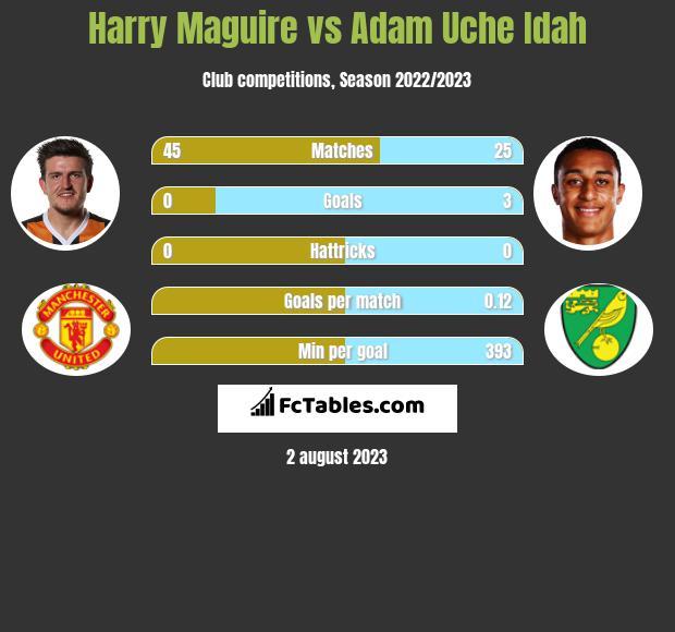 Harry Maguire vs Adam Uche Idah infographic