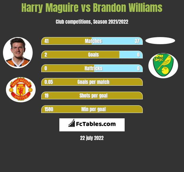 Harry Maguire vs Brandon Williams infographic