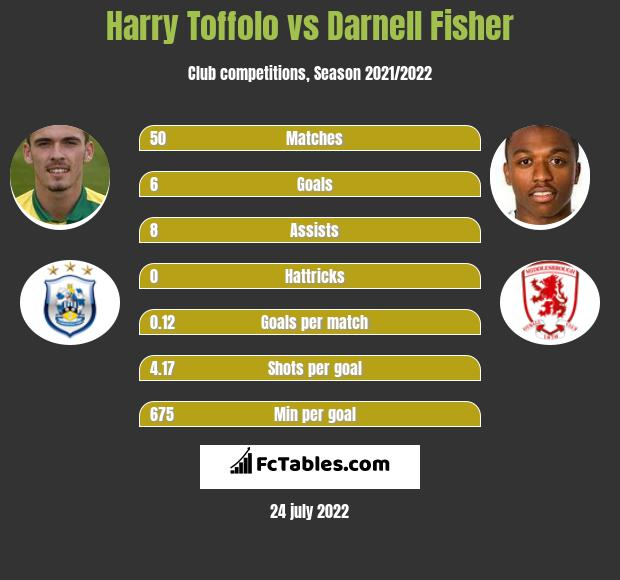 Harry Toffolo vs Darnell Fisher infographic